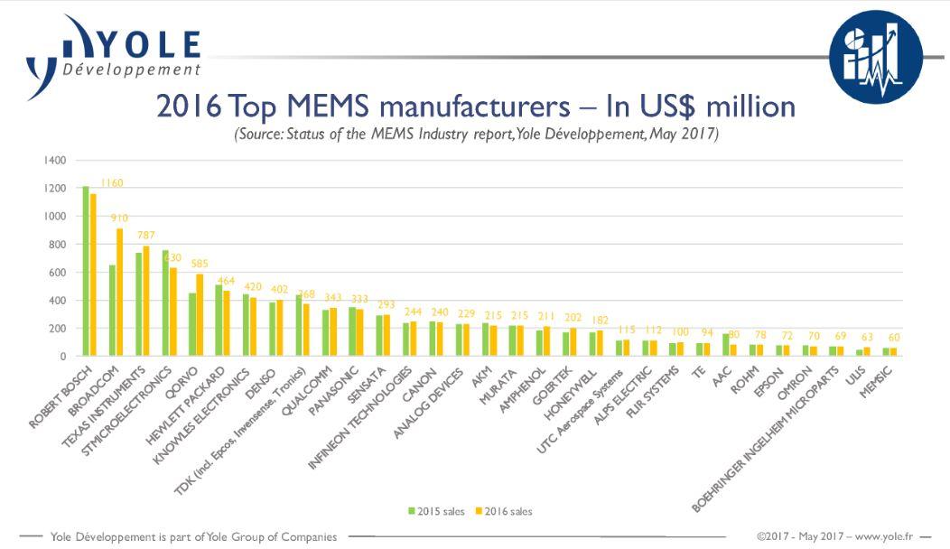 Broadcom devient le deuxième fournisseur mondial de mems