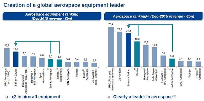 Safran revoit à la baisse son offre de rachat de Zodiac Aerospace