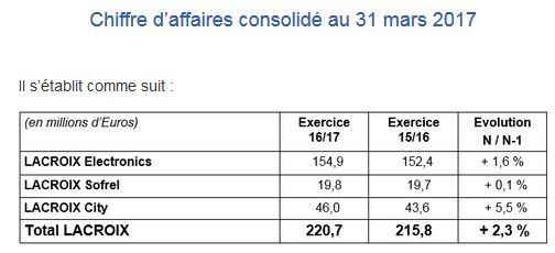 Le groupe Lacroix progresse de 8,1% au deuxième trimestre