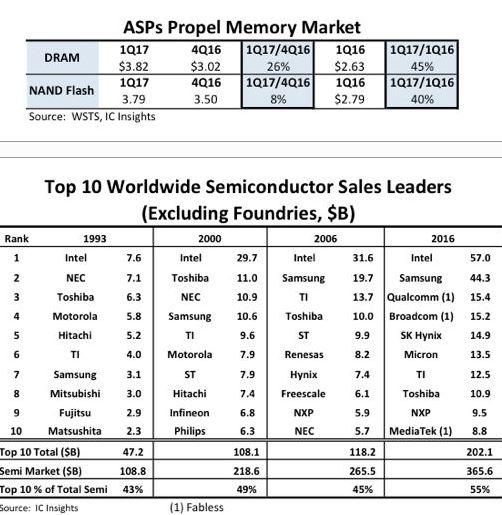 Intel dépassé par Samsung : c'est presque officiel