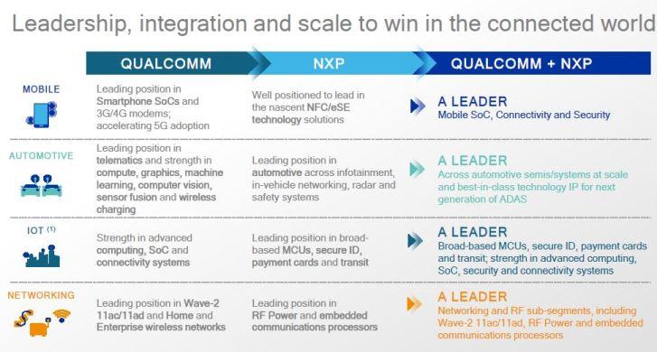 Bruxelles suspend l'enquête sur le projet d'acquisition de NXP par Qualcomm
