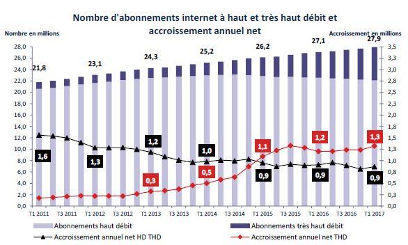 37% des logements éligibles sont abonnés au très haut débit en France