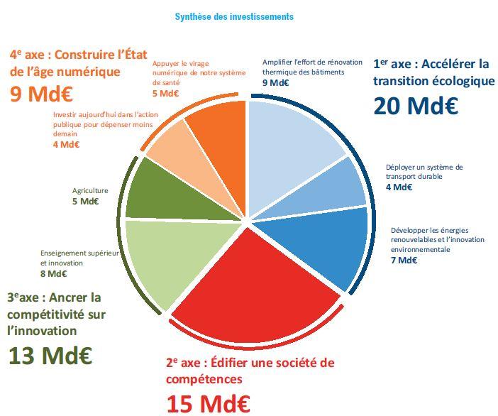 Grand Plan d'Investissement : 4,6 milliards d'euros pour améliorer la compétitivité des entreprises