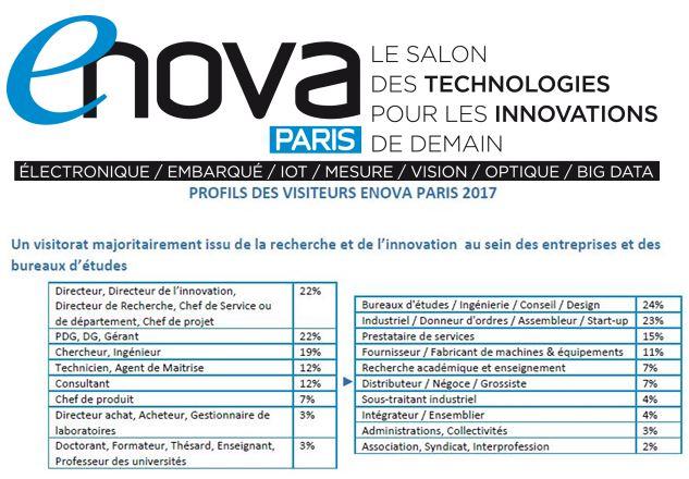 5300 visiteurs pour Enova Paris 2017