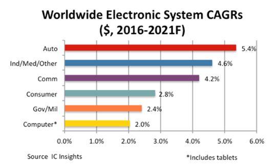 L'automobile fait toujours la course en tête de la croissance en électronique