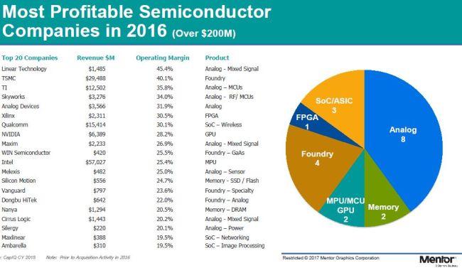 Les 20 fabricants de semiconducteurs les plus rentables en 2016