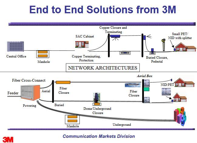 Corning rachète l'activité communications de 3M pour 900 M$