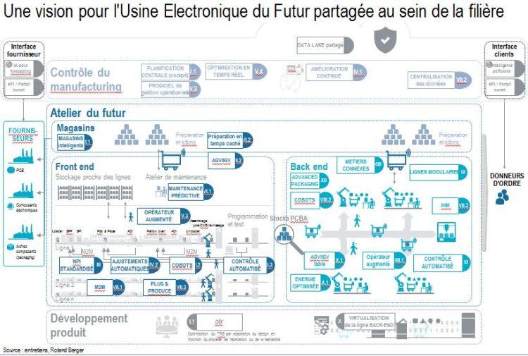 Industrie électronique du futur : et maintenant, en route !