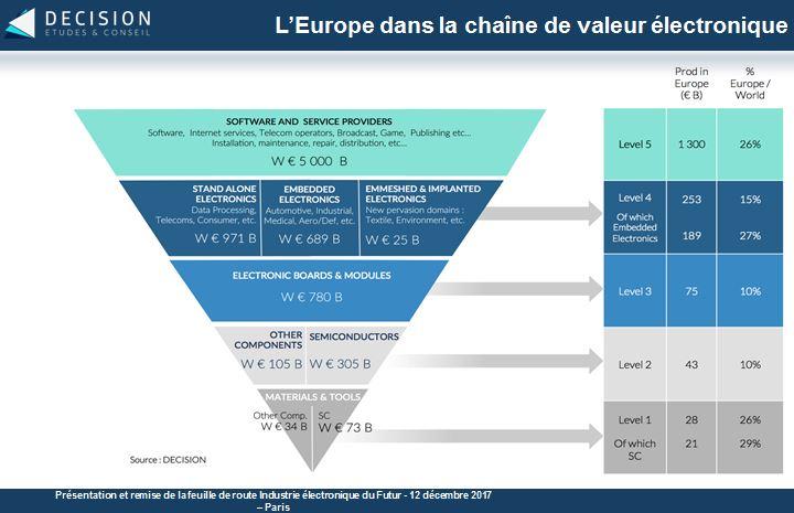 La France dispose du socle industriel en électronique professionnelle pour répondre aux défis du smart world