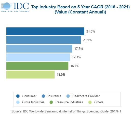 Le marché des matériels pour l'IoT atteindra 239 milliards de dollars l'an prochain