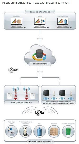 Sagemcom collabore au lancement du premier réseau IoT en Tunisie - VIPress.net