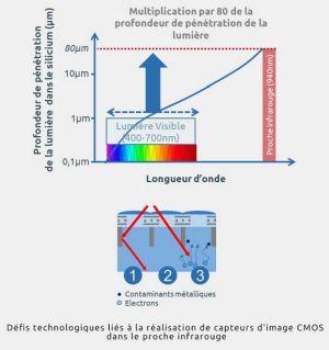 Substrat dédié aux appareils de détection d'images 3D | Soitec