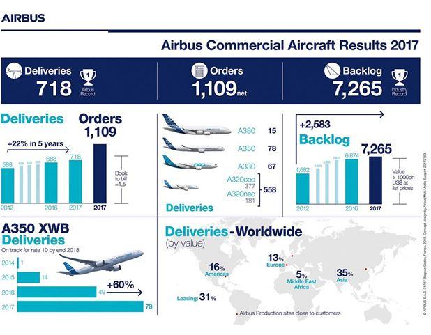 718 avions livrés et 1109 commandes nettes pour Airbus en 2017