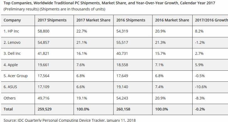 Le marché des PC semble avoir touché le fond