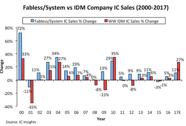 Plus de 100 milliards de dollars de ventes pour les entreprises fabless