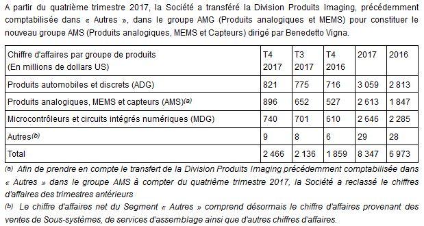 STMicroelectronics a augmenté son chiffre d'affaires de 19,7% en 2017