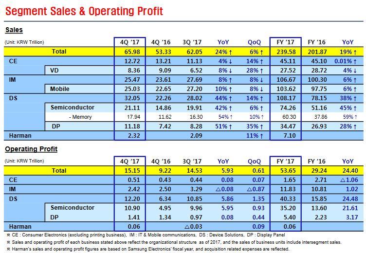 32,8 milliards de dollars de bénéfices dans les semiconducteurs pour Samsung en 2017