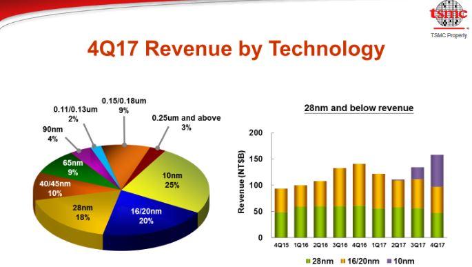 TSMC prévoit d'investir jusqu'à 11 milliards de dollars en 2018