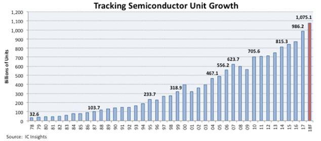 1075 milliards de semiconducteurs devraient être livrés en 2018