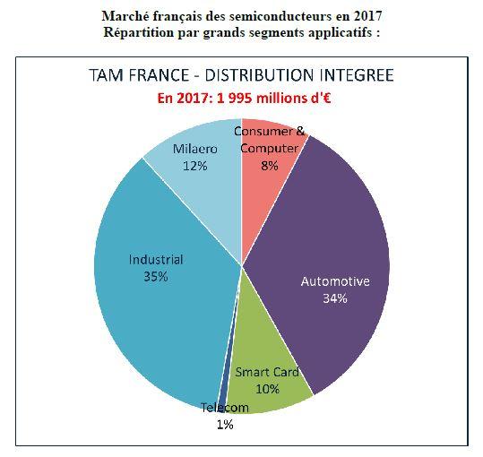 Le marché français des semiconducteurs n'a progressé que de 1% en 2017