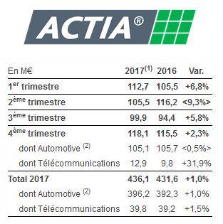 Chiffre d'affaires annuel en légère croissance pour le Toulousain Actia