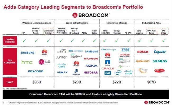 Broadcom relève son offre de rachat de Qualcomm à 121 milliards de dollars
