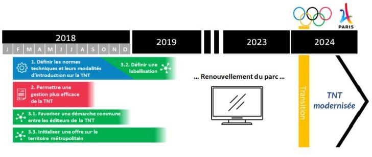 La modernisation de la TNT est programmée pour 2024