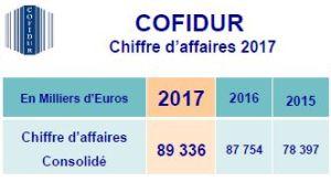 Chiffre d'affaires annuel en hausse de 1,8% pour Cofidur