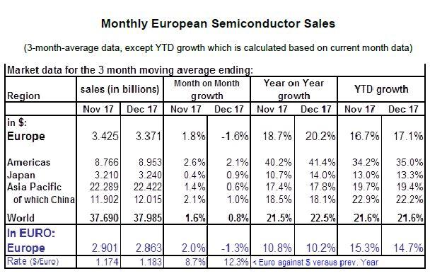 Le marché européen des semiconducteurs a augmenté de 14,7% en 2017