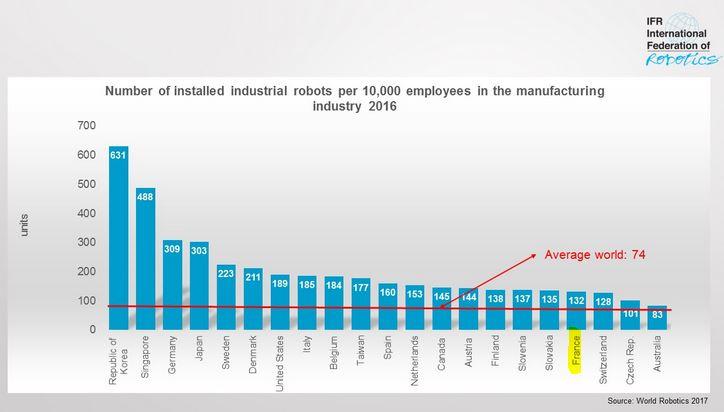 La robotisation s'intensifie au niveau mondial, la France est mal placée