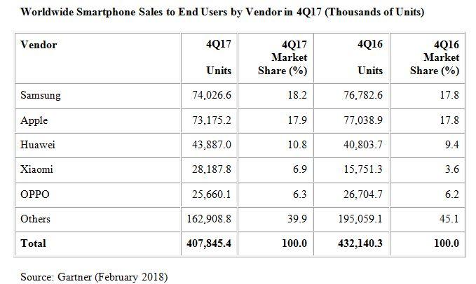Premier recul pour les ventes trimestrielles de smartphones