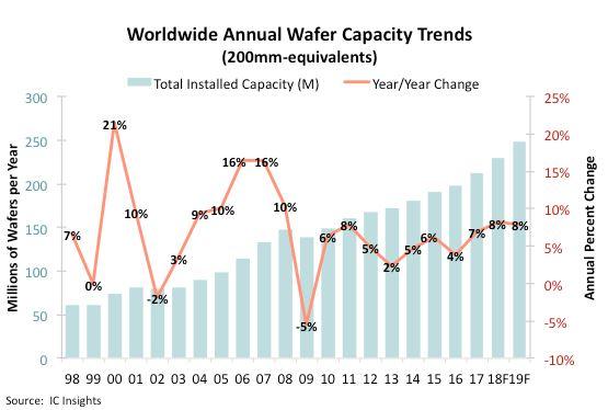 Deux années de hausse de 8% de la capacité de production de circuits intégrés pour enrayer la pénurie ?
