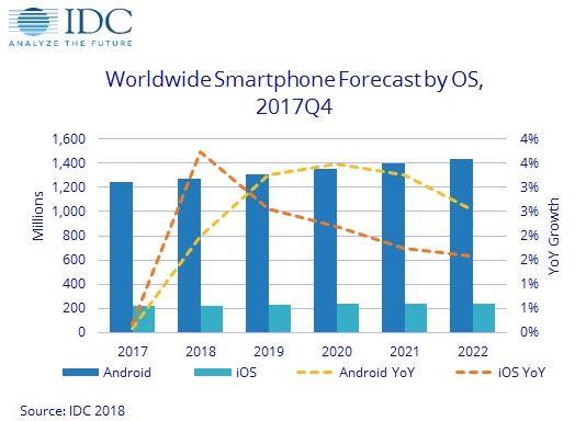 Le marché des smartphones a reculé en 2017, selon IDC