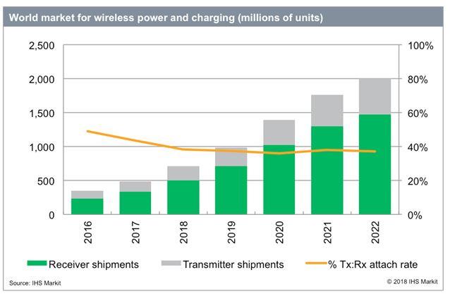 500 millions d'appareils avec recharge sans fil vendus en 2017