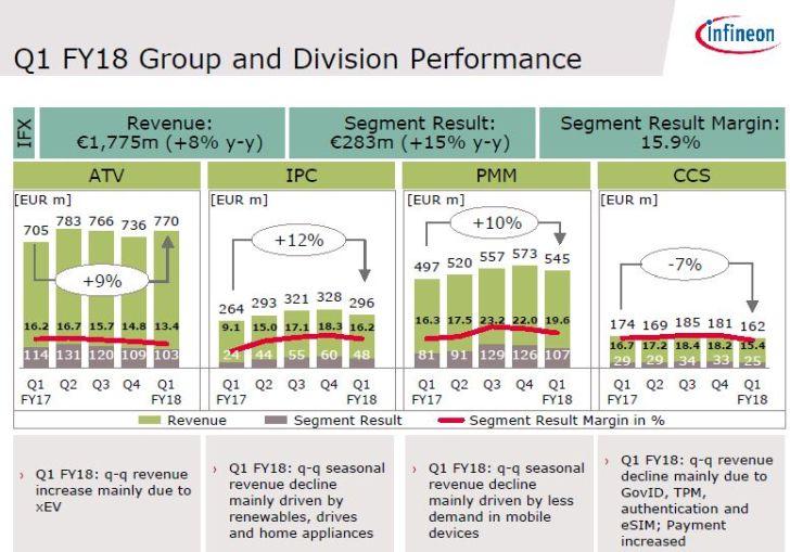 La faiblesse du dollar contraint Infineon à abaisser ses prévisions