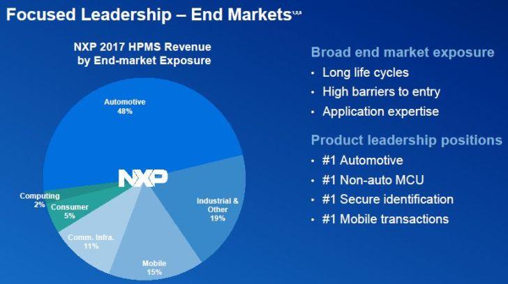 Chiffre d'affaires annuel en baisse de 3% pour NXP