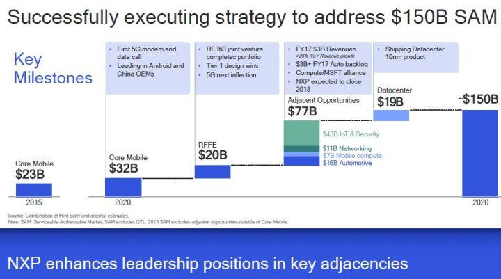 Qualcomm augmente de 16% son offre de rachat de NXP