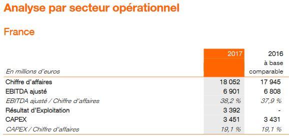 Orange va investir 7,4 milliards d'euros en 2018