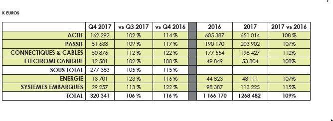 Chiffre d'affaires en hausse de 9% pour la distribution française en 2017