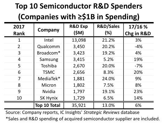 Plus aucun Européen dans le Top10 de la R&D en semiconducteurs