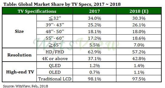 Le marché mondial des téléviseurs a décroché de 4% en 2017