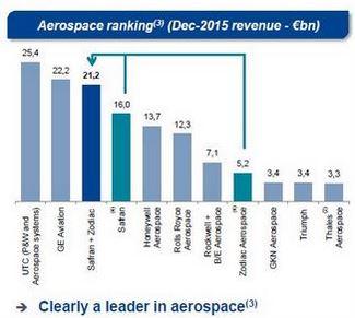 Succès de l'offre de Safran sur les actions de Zodiac Aerospace