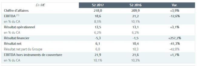 Actia a restauré sa rentabilité opérationnelle au 2e semestre