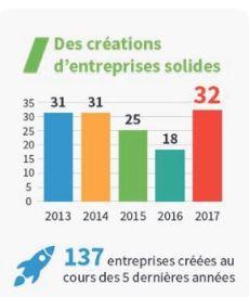 Rennes Atalante annonce 32 entreprises innovantes créées en 2017