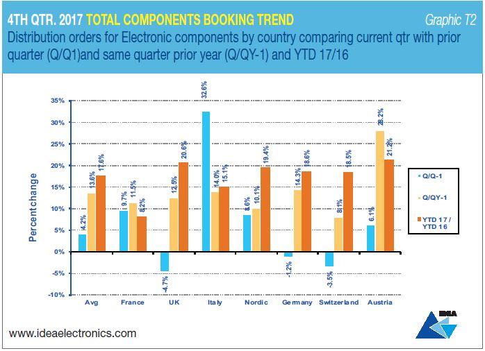 Marché européen de la distribution : les commandes restent supérieures de 15% aux facturations