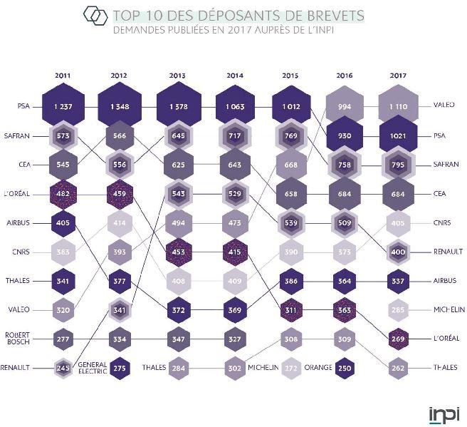 Valeo, PSA et Safran toujours en tête des dépôts de brevets en France