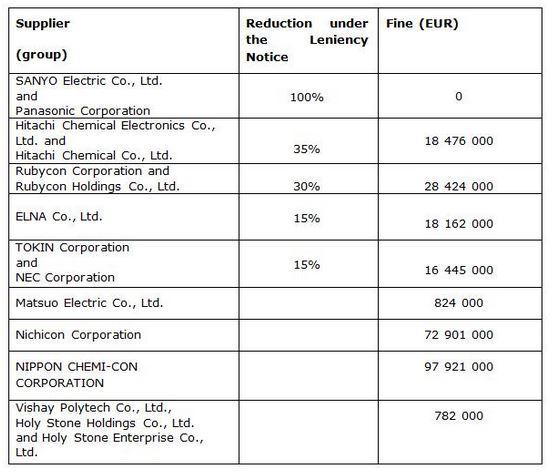 L'Europe inflige une amende de 254 millions d'euros à huit fabricants de condensateurs