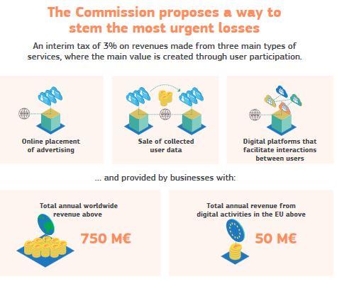 L'Europe propose une taxe provisoire de 3% pour les géants du numérique