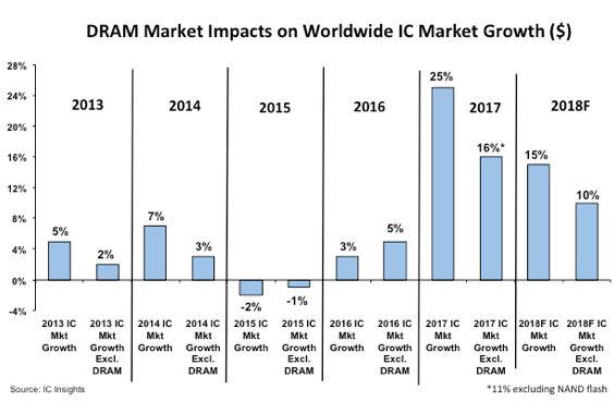 La hausse des prix des mémoires propulse à 15% la prévision de croissance du marché des puces en 2018