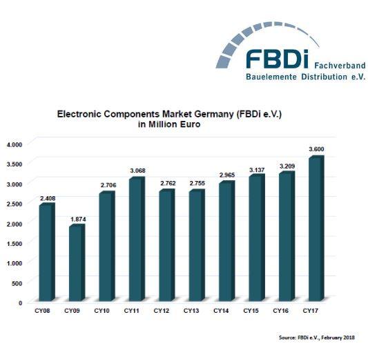 Année record pour le marché allemand de la distribution